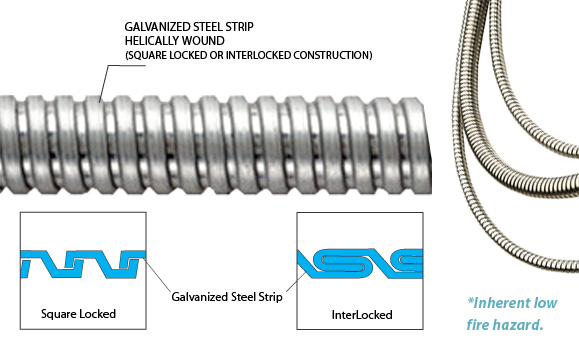 Flexible Metallic Conduits
