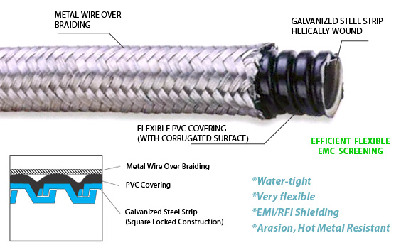 over braided pvc coated flexible metal conduit for industry rh semiconduits com what is meant by conduit wiring what is surface conduit wiring