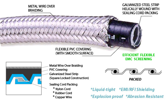 Awesome Heavy Series Over Braided Steel Liquid Tight Conduit For Industry Wiring Wiring Digital Resources Bemuashebarightsorg